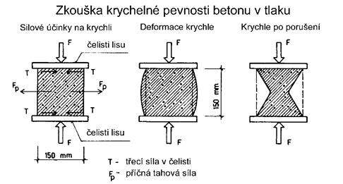 Pevnost betonu v tlaku vzorec
